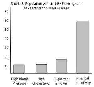 CVD Risk - Framingham