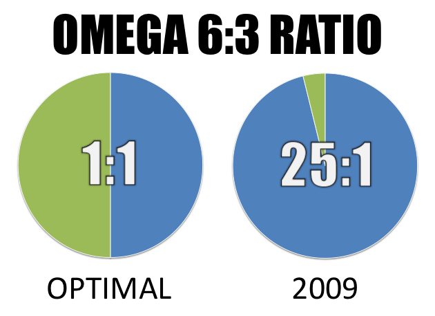 optimal-omega6:3-ratio