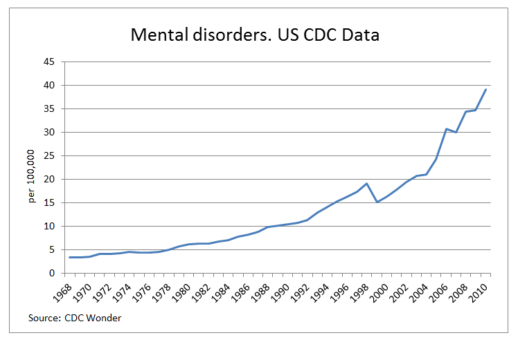 increase-in-mental-disorders-us