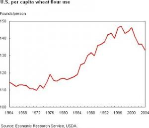 Wheat Flour per Capita