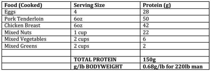 protein goal