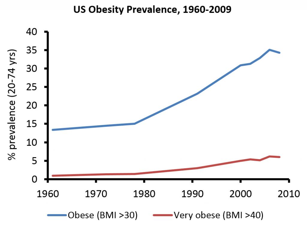 obesity prevalence.source