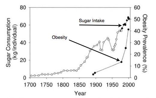 Sugar-vs-obesity