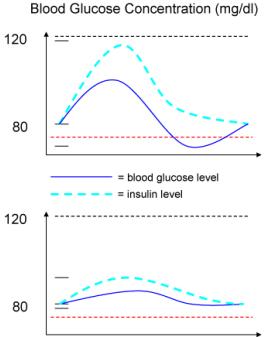 blood sugar - insulin