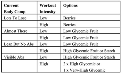 post workout carb - insulin spike - glycogen resynthesis - glucose reload - fruit starch carbohydrate - live it not diet chart 1