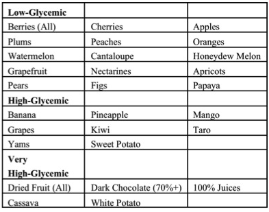 post workout carb - insulin spike - glycogen resynthesis - glucose reload - fruit starch carbohydrate - live it not diet chart 2