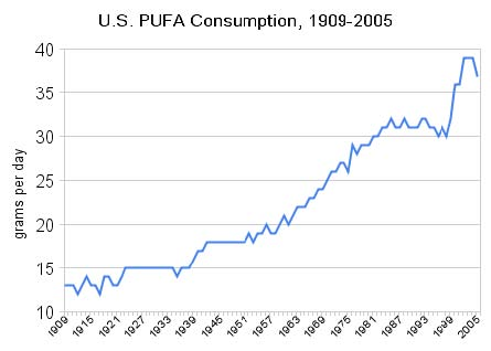 increase-in-pufa-consumption-usa