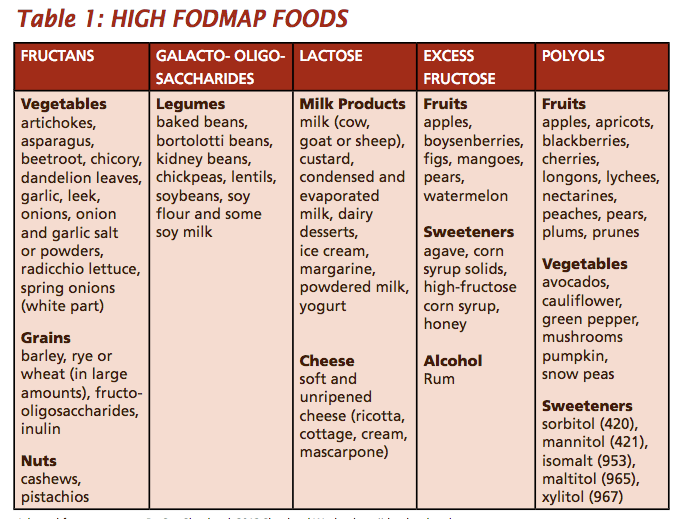 fodmap-food-list