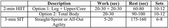 HIIT-SIT-interval-high-intensity-1%fitness-mikesheridan