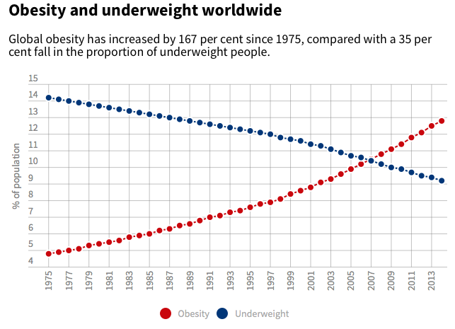 rise-of-obesity-worldwide