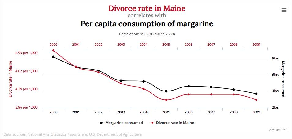 divorce-rates-in-maine-per-capita-consumption-of-margarine