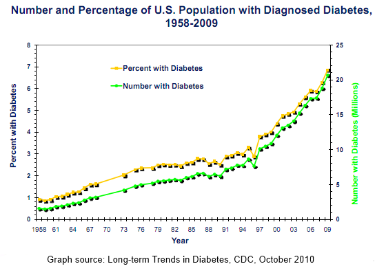 increase-in-diabetes-united states